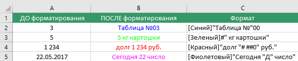 Примеры форматирования