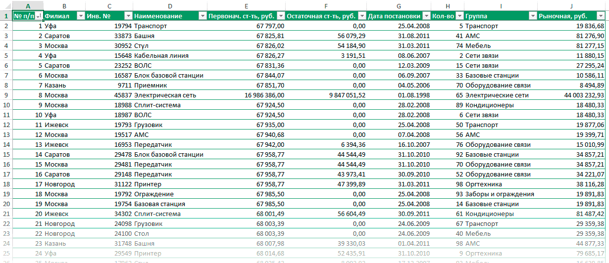 Исходная таблица для создания сводного отчета