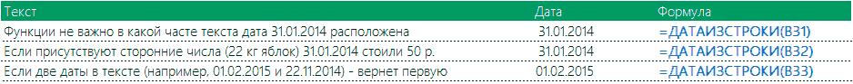 Извлечение даты, расположенной в любой части текста