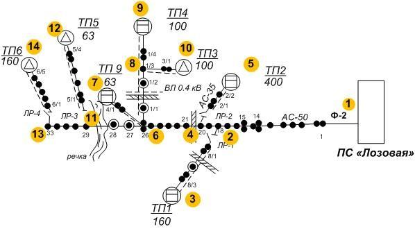 Схема сети с пронумерованными узлами