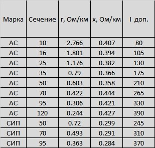 Погонные параметры ВЛ