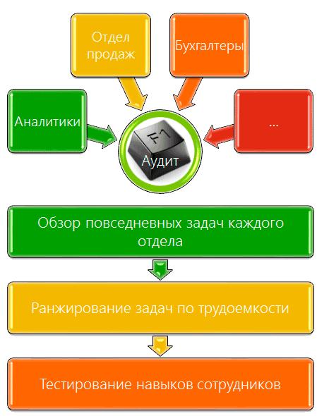 Сбор информации для office аудита