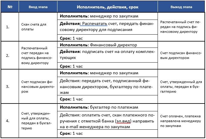 Этапы бизнес-процесса. Шаблон описания бизнес-процесса.