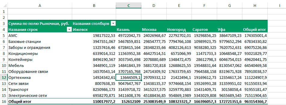 Сводная таблица по строкам и столбцам